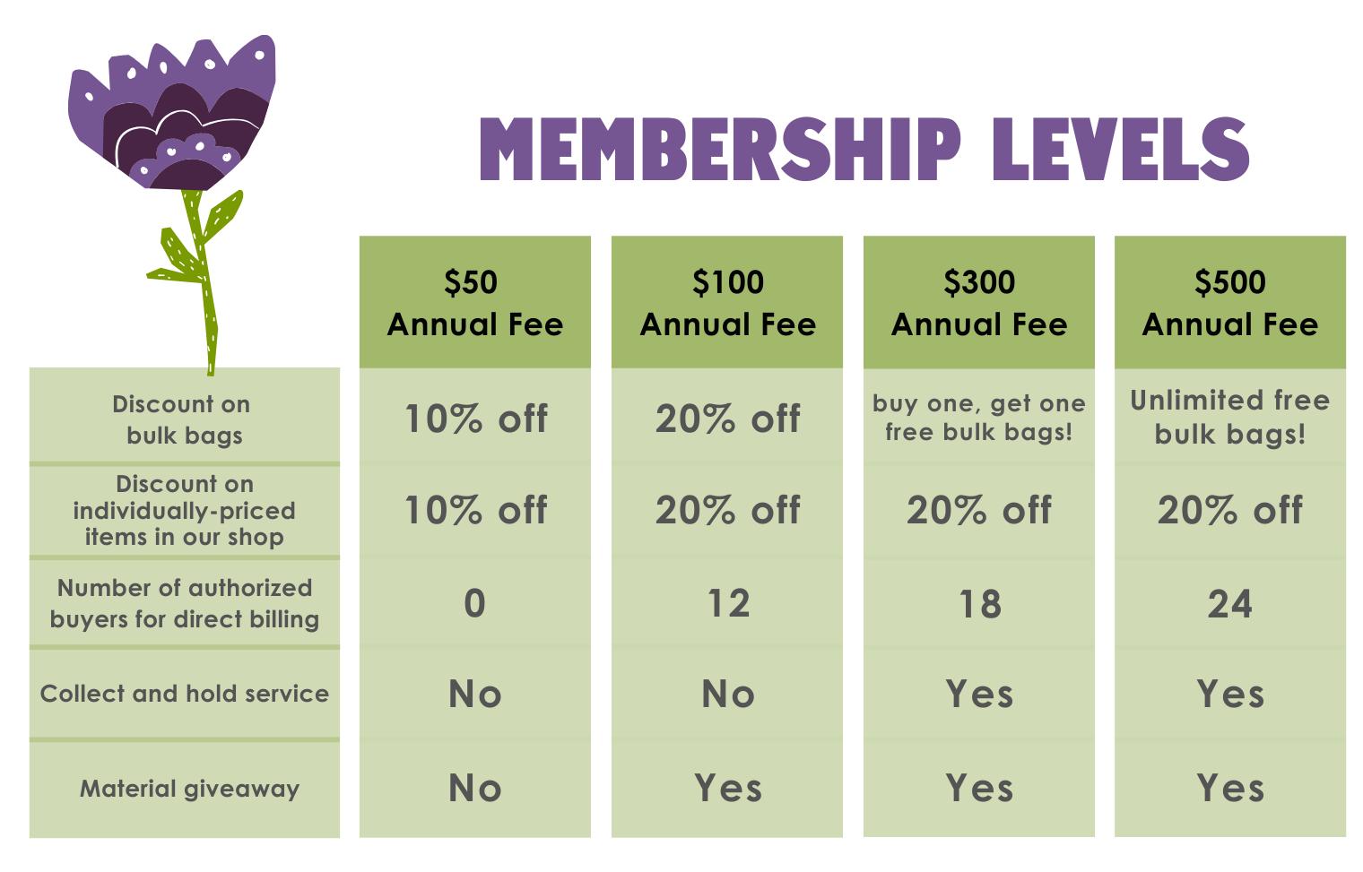 ReCreative Partners membership poster